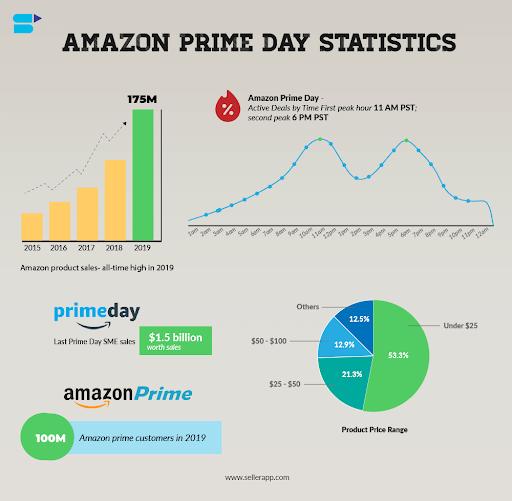 Amazon Prime Day statistics