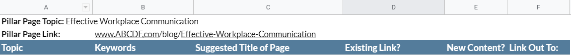 Screenshot of the top of a Google Sheet with columns for Topic, Keywords, Suggested Title of Page, Existing Link?, New Content?, and Link out to:.