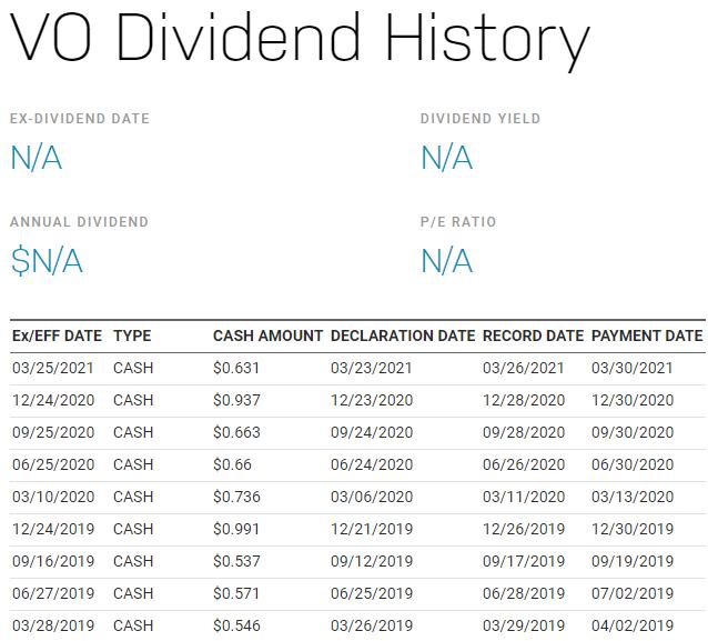 美股VO,VO stock,VO ETF,VO成分股,VO持股,VO投資,VO配息,VO