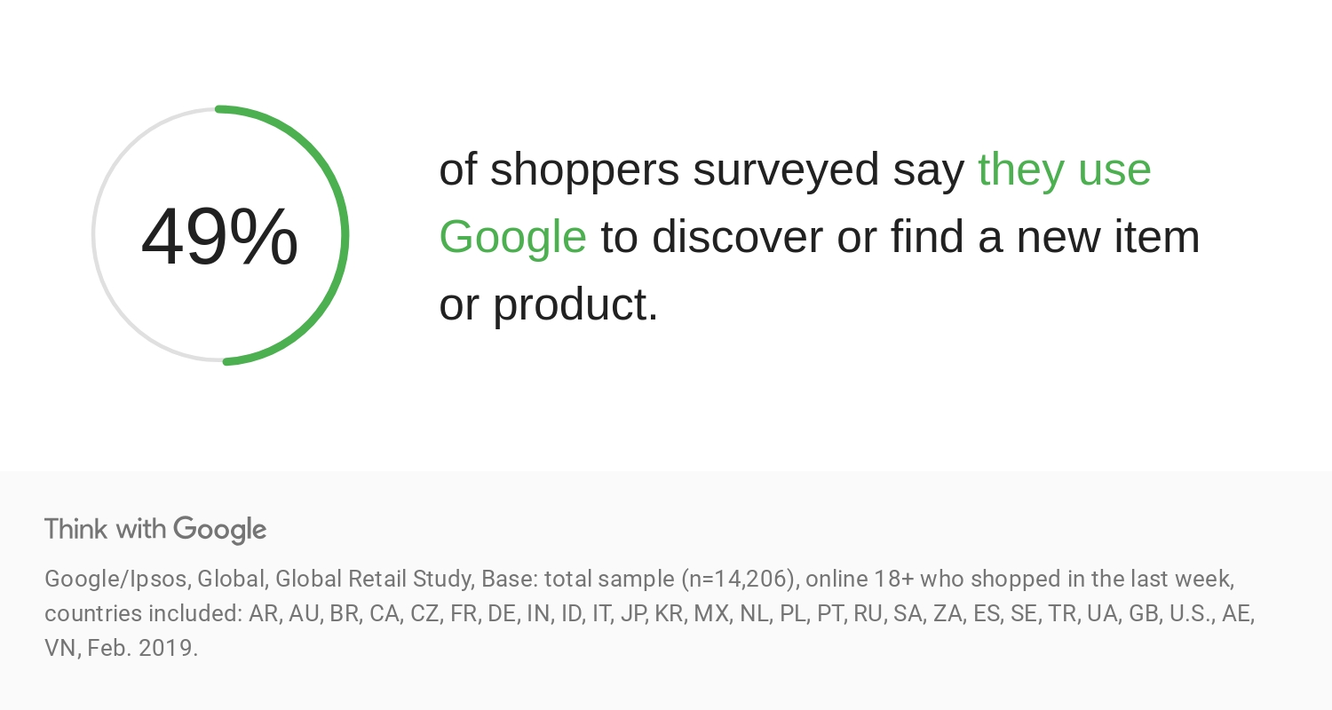 49% of shoppers use Google to discover or find a new product.