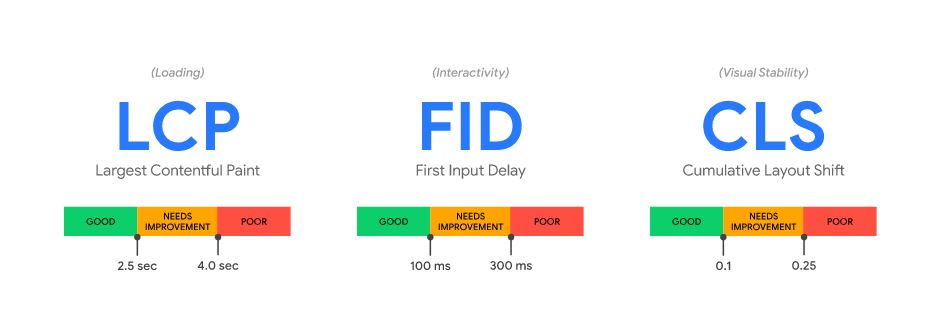 Google LCP FID CLS