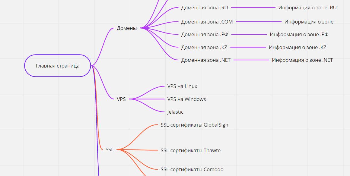структура сервиса Miro