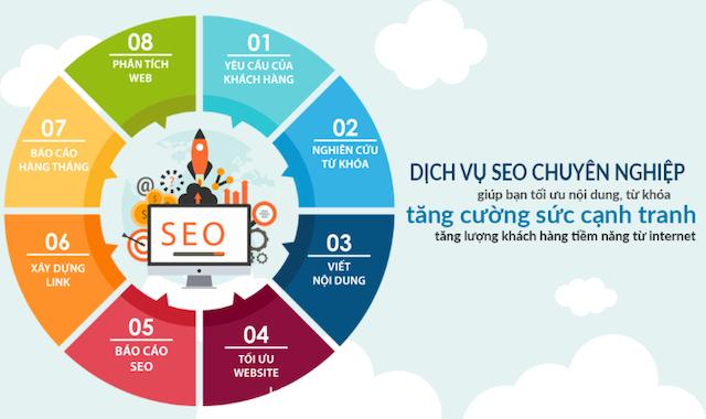 Ưu điểm của dịch vụ SEO là giúp doanh nghiệp đạt được thành công của chiến dịch SEO