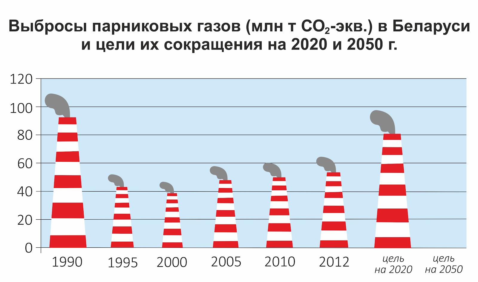 Выбросы Беларуси