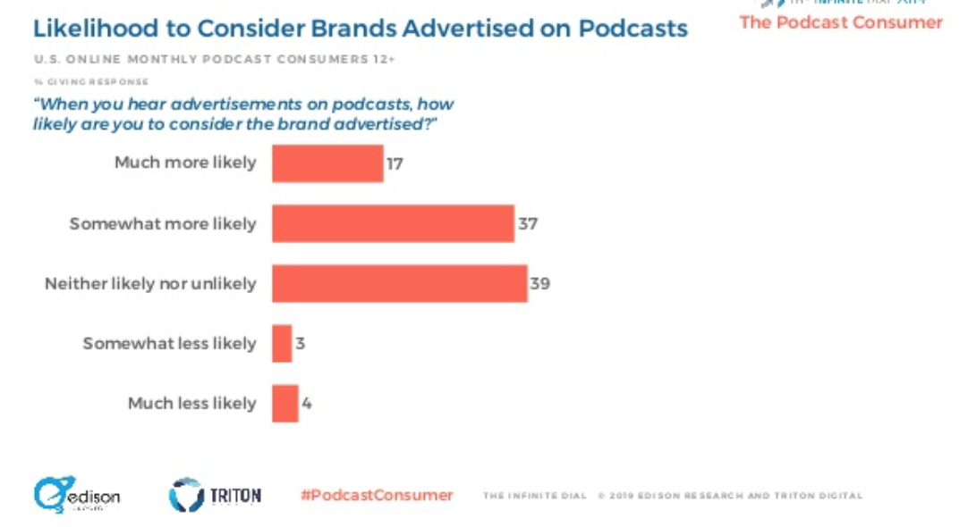 54% of Podcast Listeners Likely to Buy From Brands They Hear Advertised