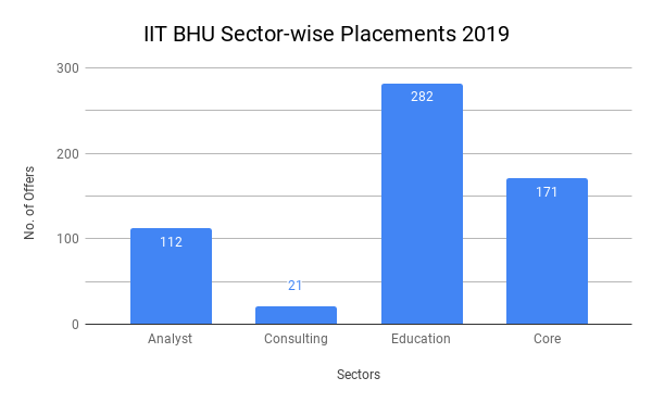 IIT BHU Placement