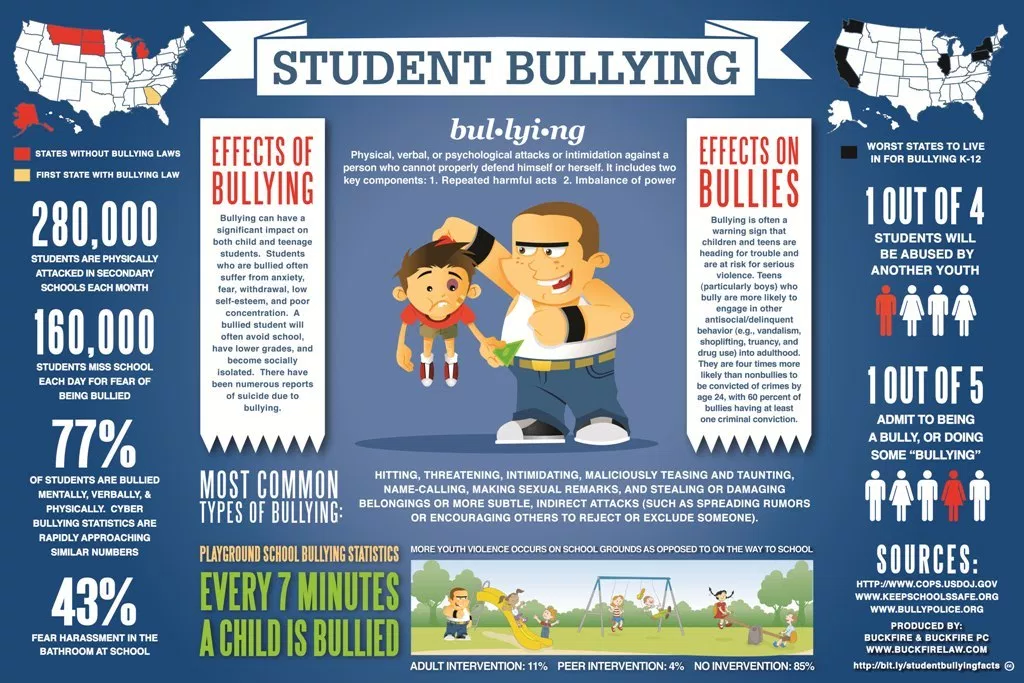 bullying in school has become serious Every school has had to recognize the problem of bullying, both face to face and over the internet though this has not become a serious issue within the small and supportive community of the karafin school, the administration has been proactive in its response to the threat.
