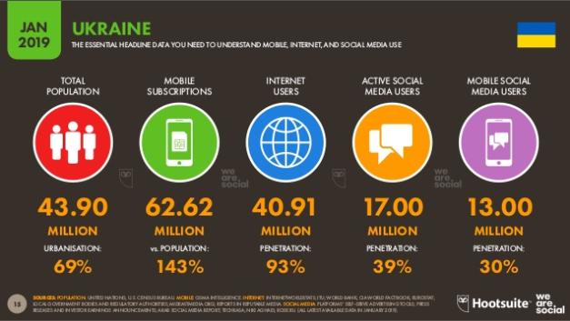 Количество интернет-пользователей в Украине