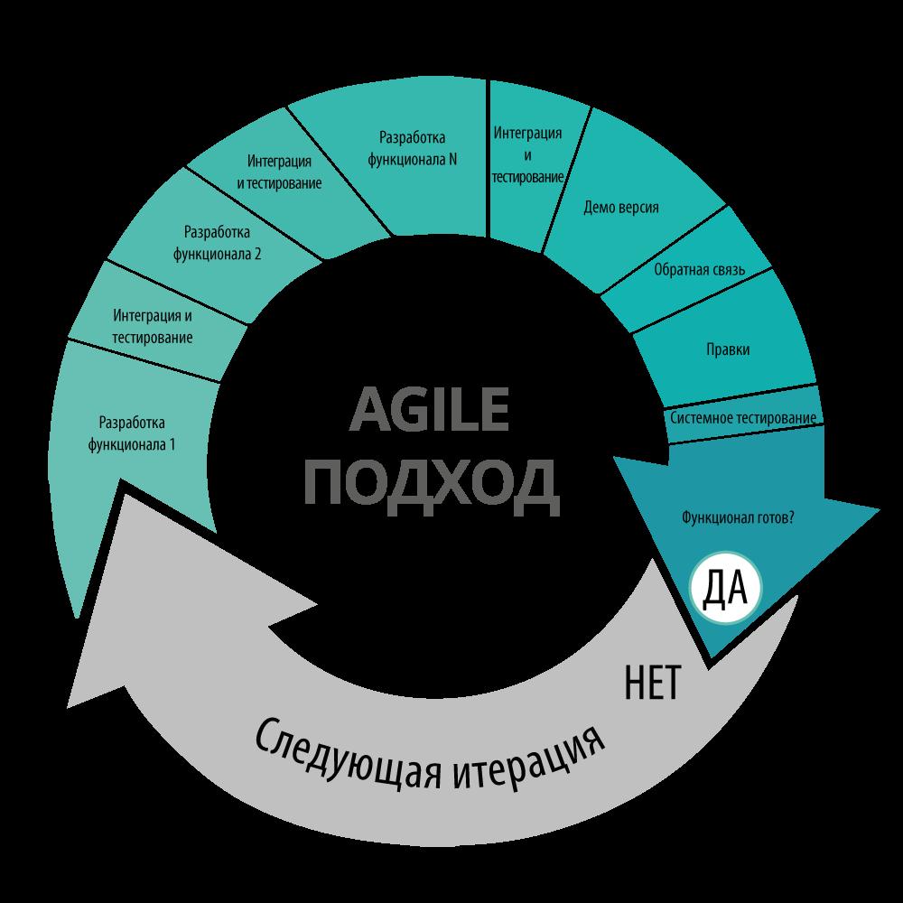Картинки по запросу agile