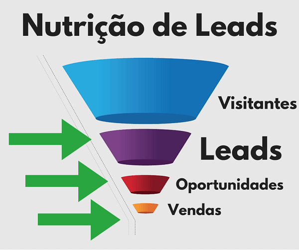 automação de vendas e marketing digital