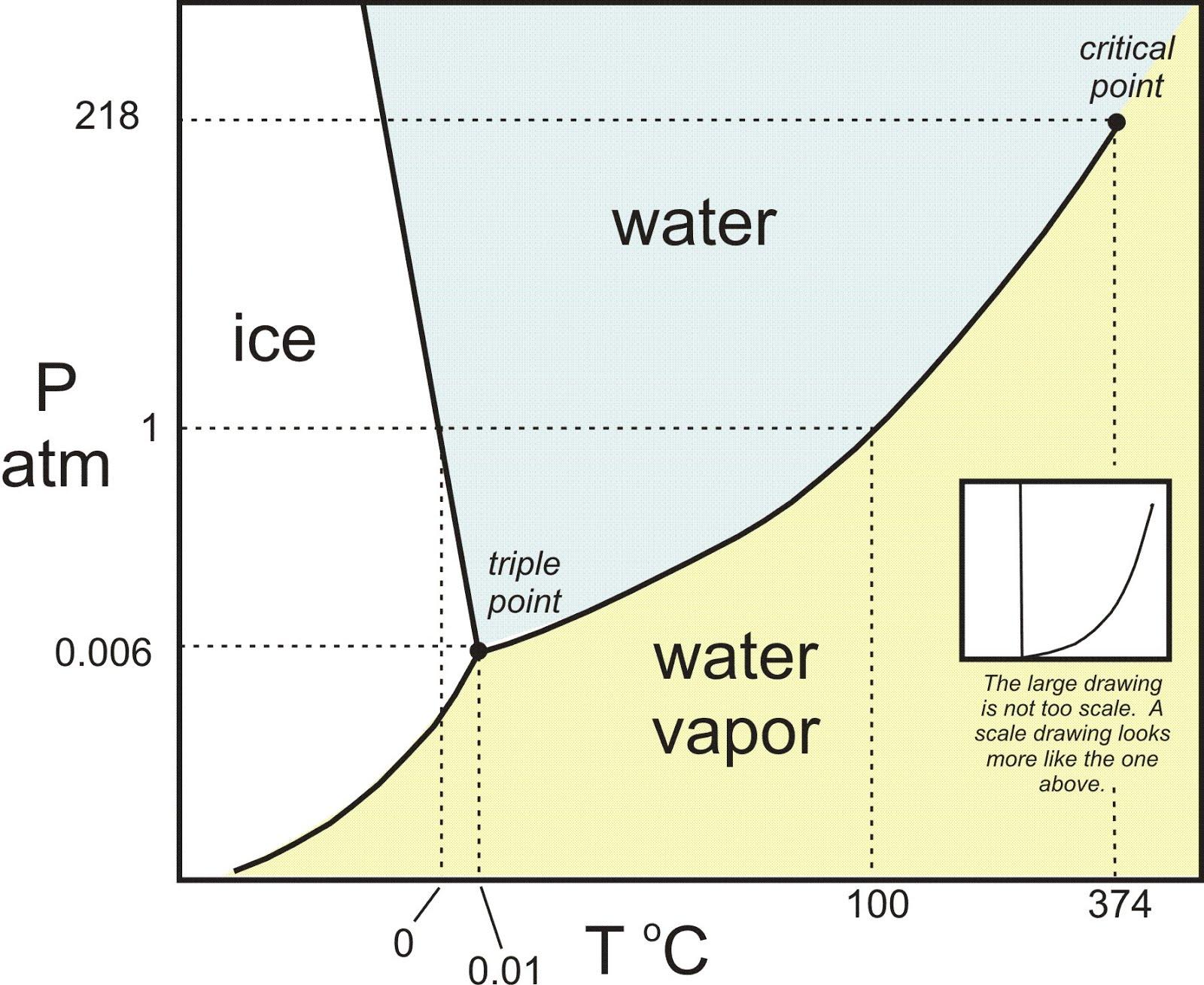 h2o_phase_diagram.jpg