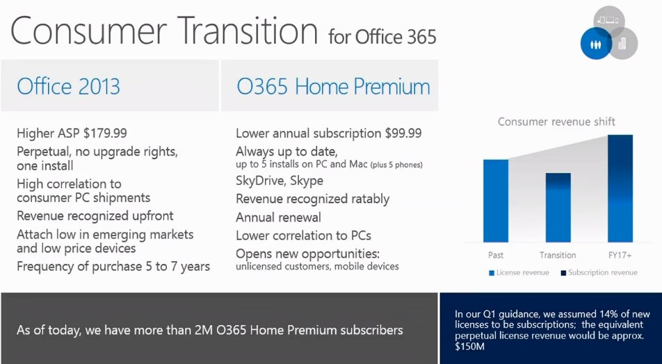 Microsoft's Office 365 Consumer Edition Doubles To 2M Subscribers