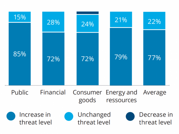 How has the cyber threat against your organization developed?