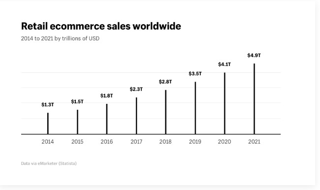 Retail ecommerce sales worldwide.