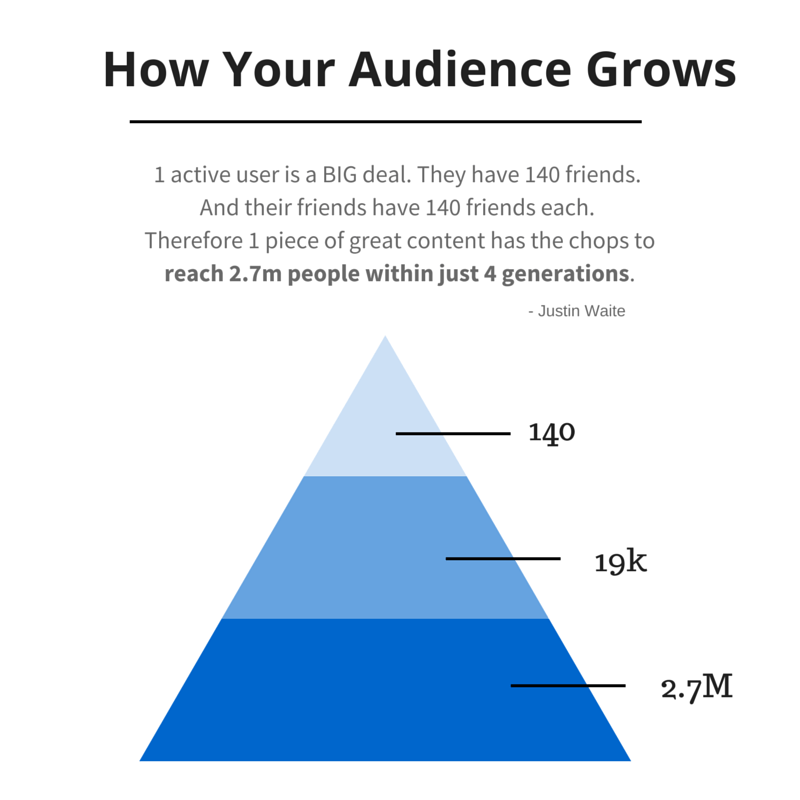 A pyramid showing that 1 piece of content on social media can potentially reach 2.7 million people within 4 generations through content promotion.