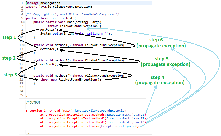 Propagating checked exception (FileNotFoundException) using throws keyword
