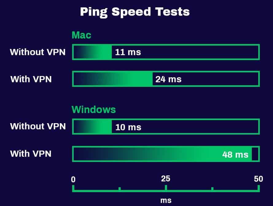 Kiểm tra tốc độ Ping PureVPN