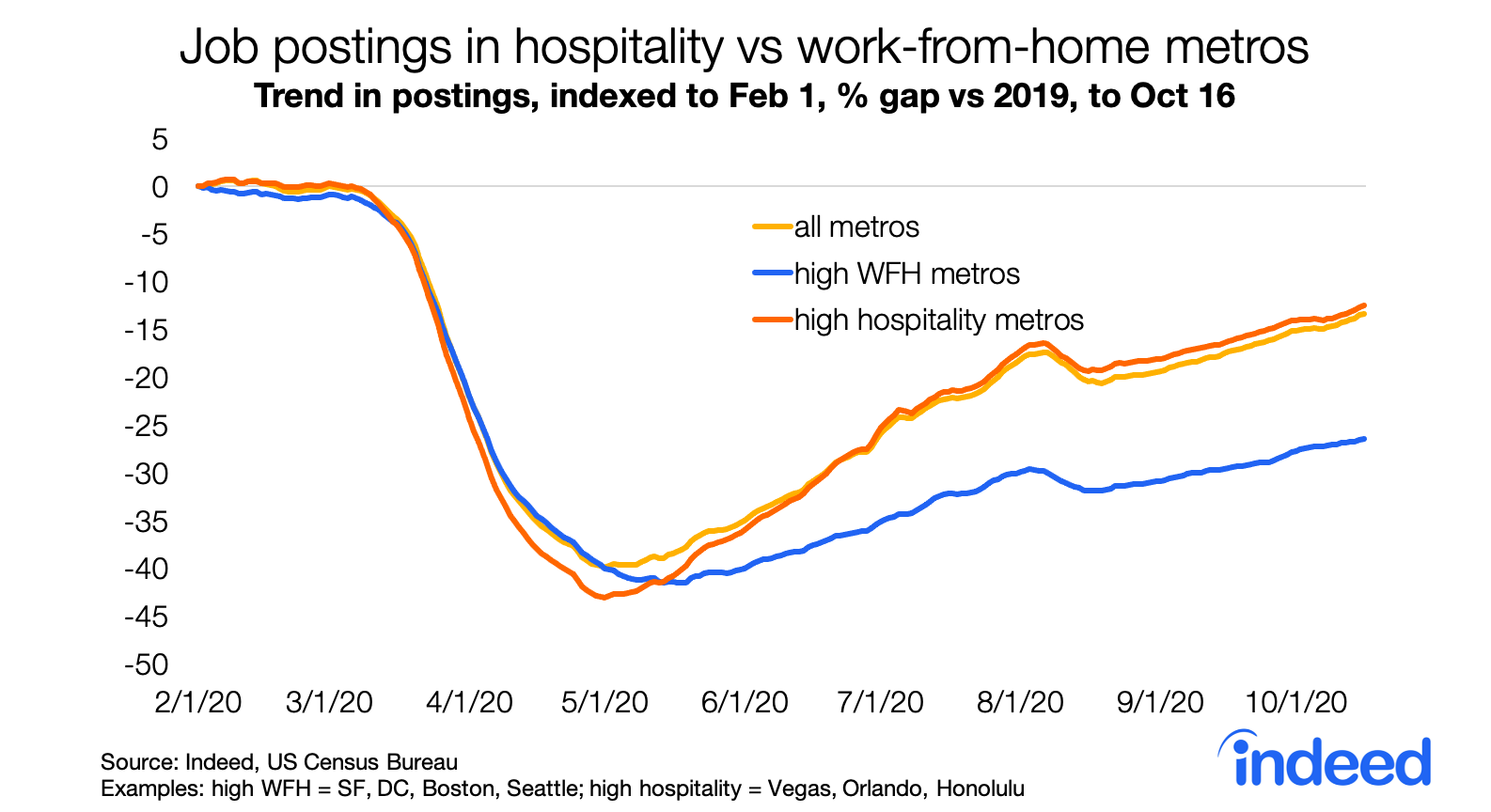 Line graph showing job postings trends in hospitality vs work-from-home metros.