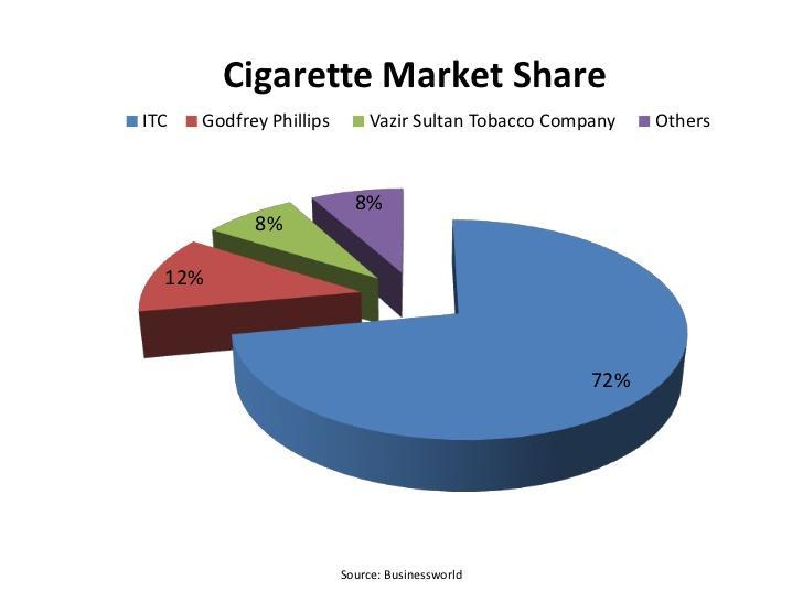 Cig Market share.jpg