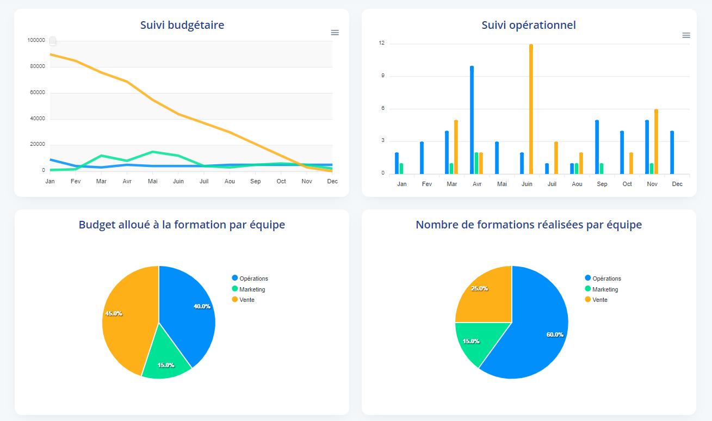 Visualisation logiciel management de la formation