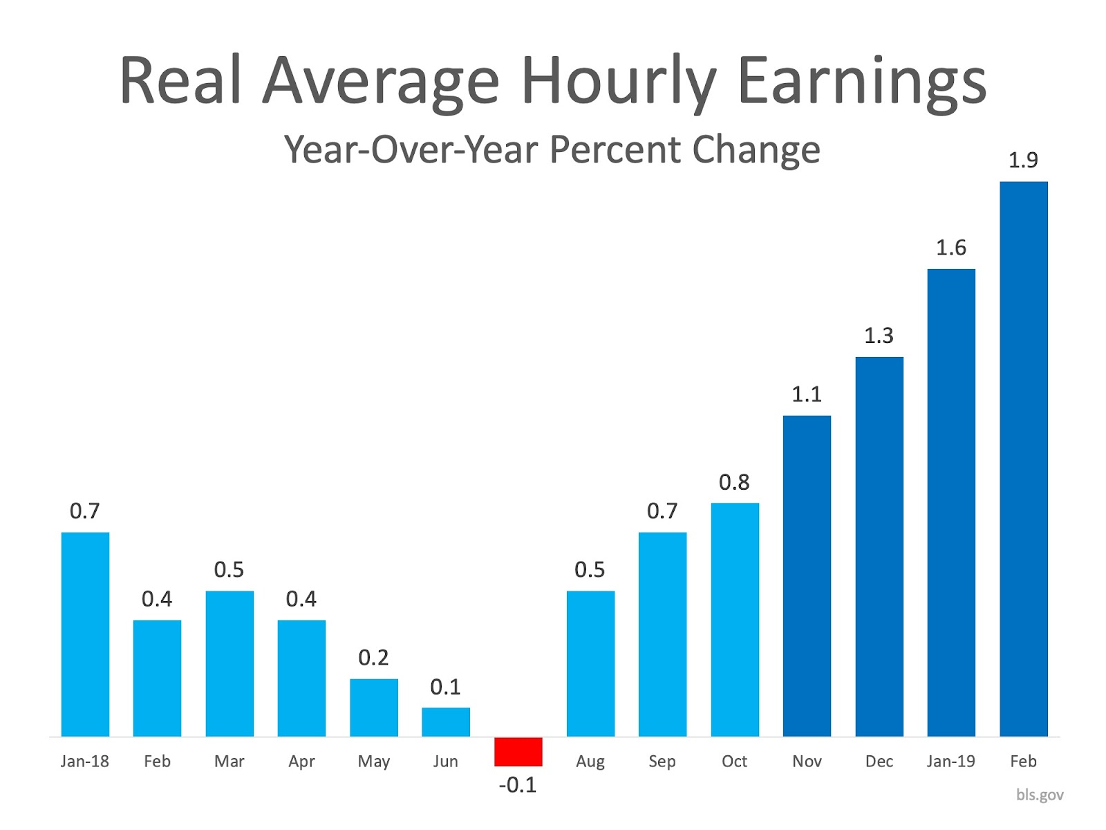 3 Graphs that Show What You Need to Know About Today's Real Estate Market   Keeping Current Matters