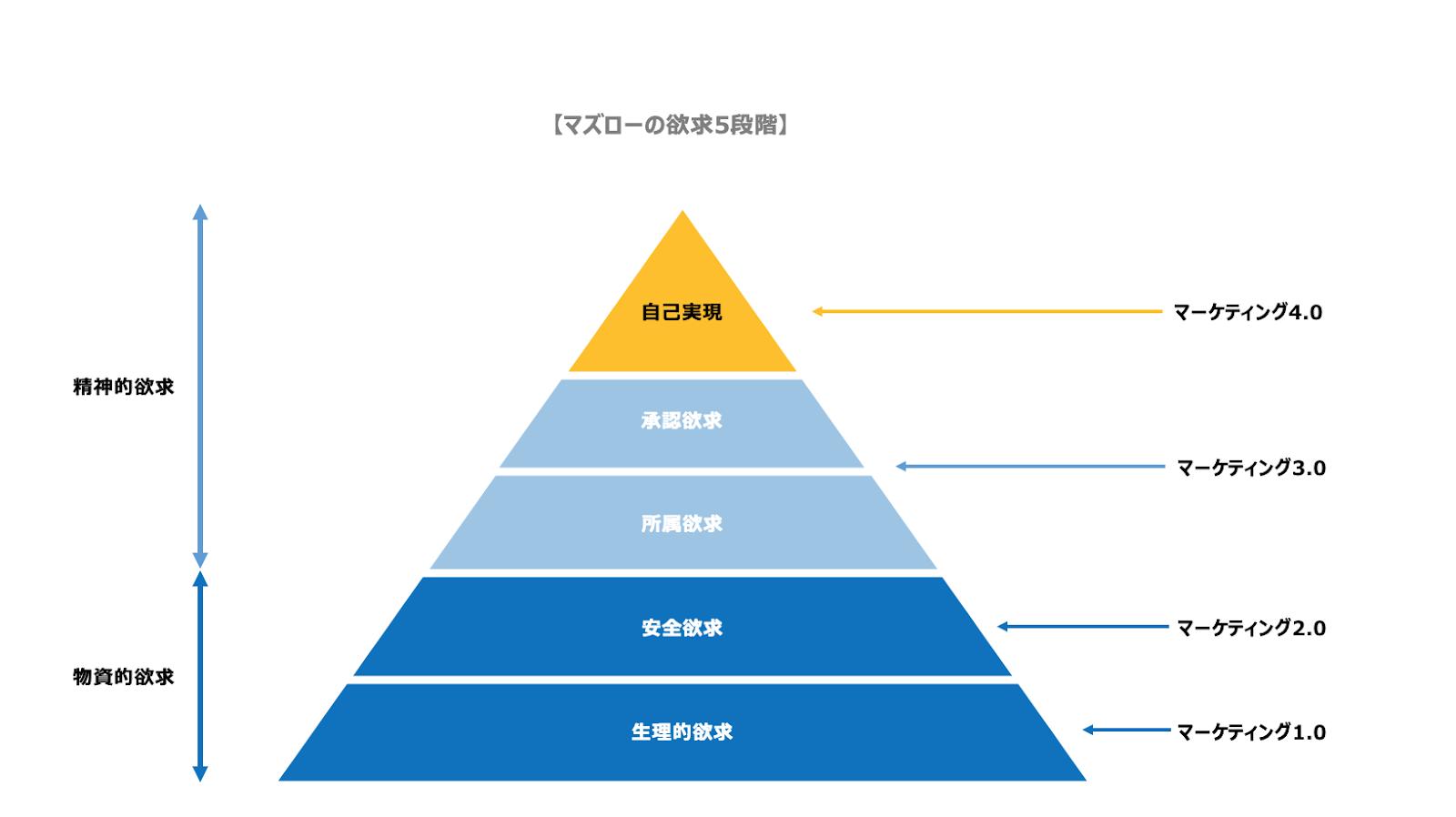 マズローの欲求5段階説とマーケティング