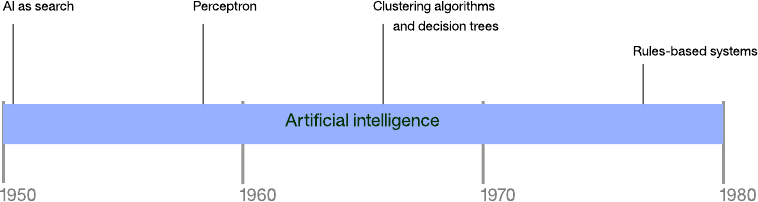 Graphical timeline of artificial intelligence approaches to the year 1980