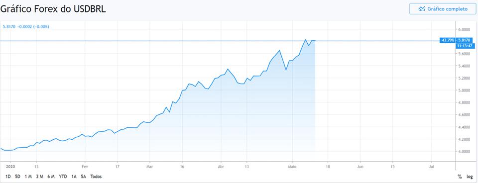 Gráfico alta do dólar.