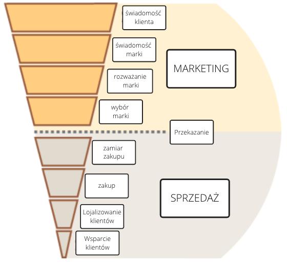 Marketing a sprzedaż - lejek