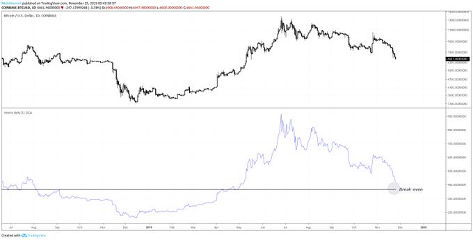 Gráfico de Bitcoin y su promedio anual