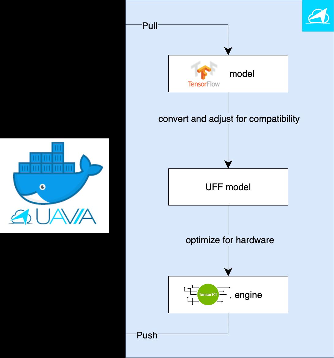 Figure 8:  Flow diagram showing UAVIA's model optimization pipeline for TensorRT.