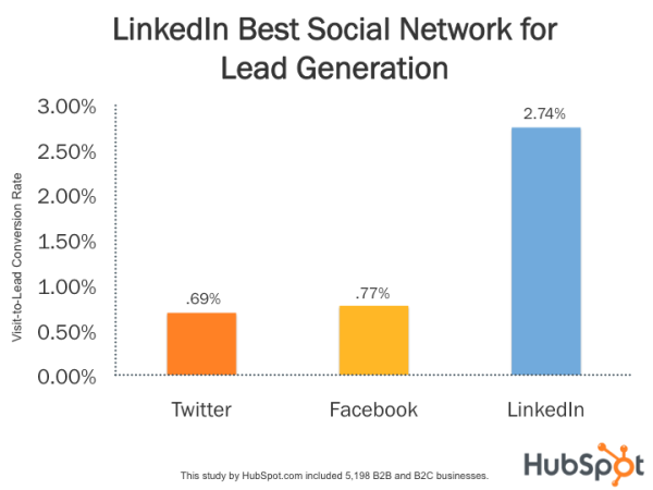 social network for lead generation
