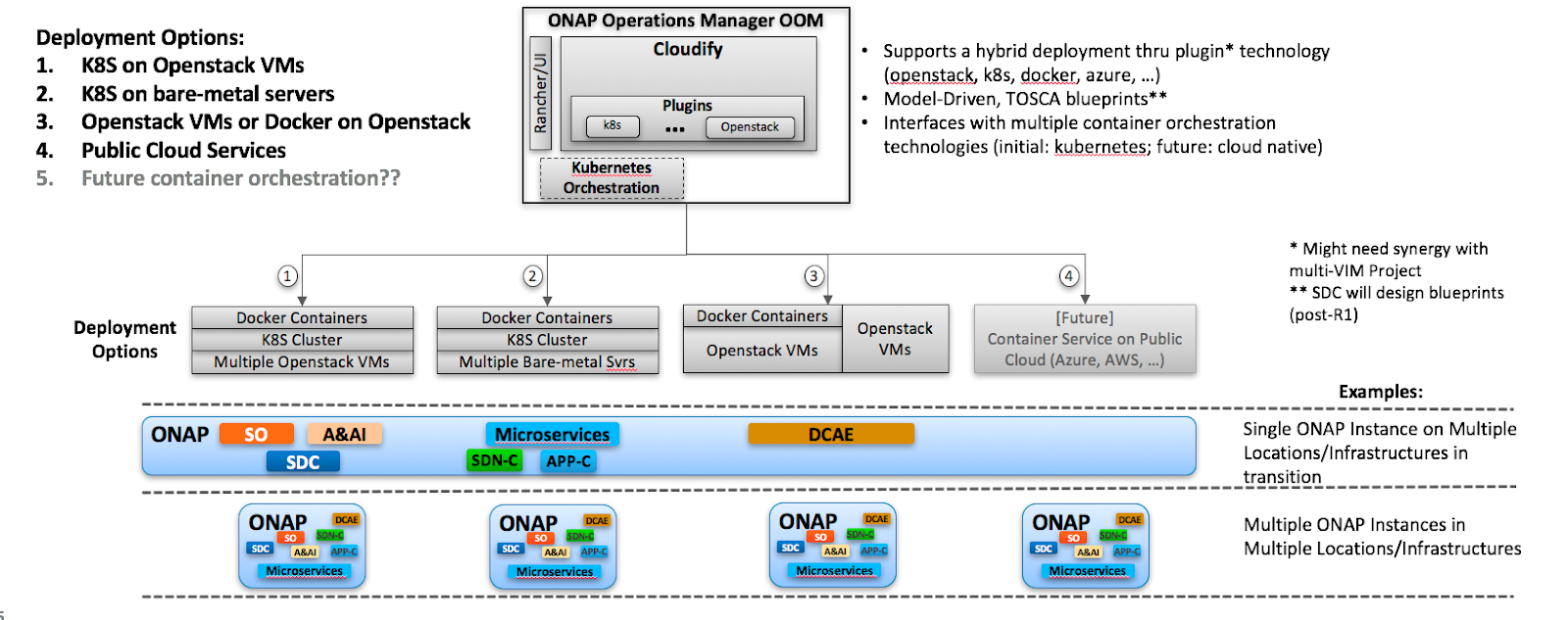 Oom with tosca and cloudify developer wiki confluence self healing and scaling cloudify provides built in support to allow self healing and scaling of kubernetes compute resources in case of a failure malvernweather Choice Image