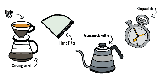 What you need to make hario coffee