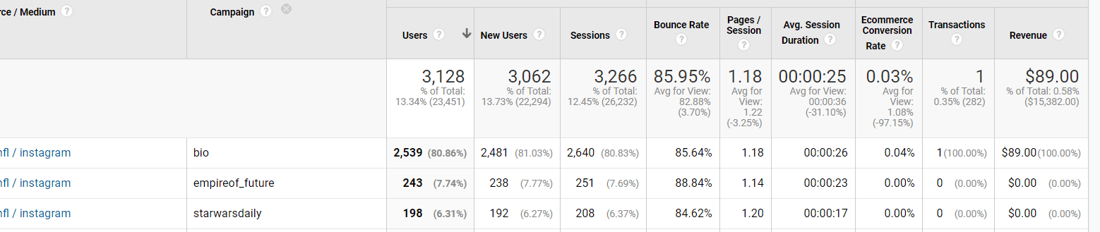 google-analytics-indirect-conversions