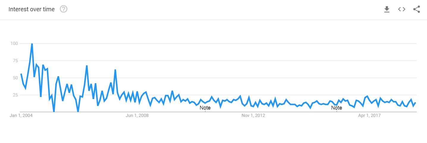 permission marketing trend chart
