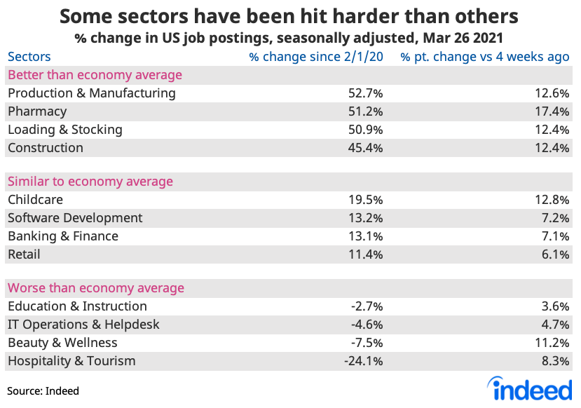 Table showing some sectors have been hit harder than others