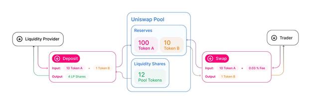 Liquidity pool explained.