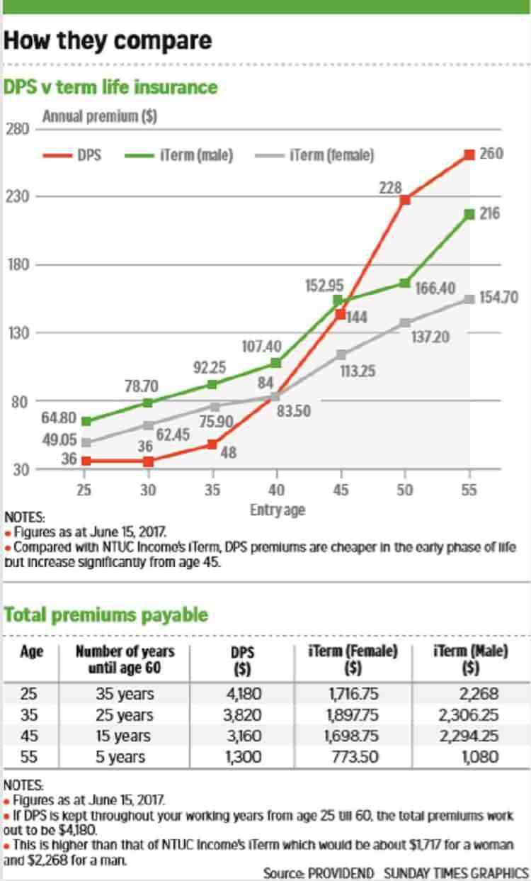 compare-term-insurance-Dependants' Protection Scheme