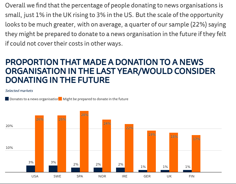 Donation Model for Content Producers
