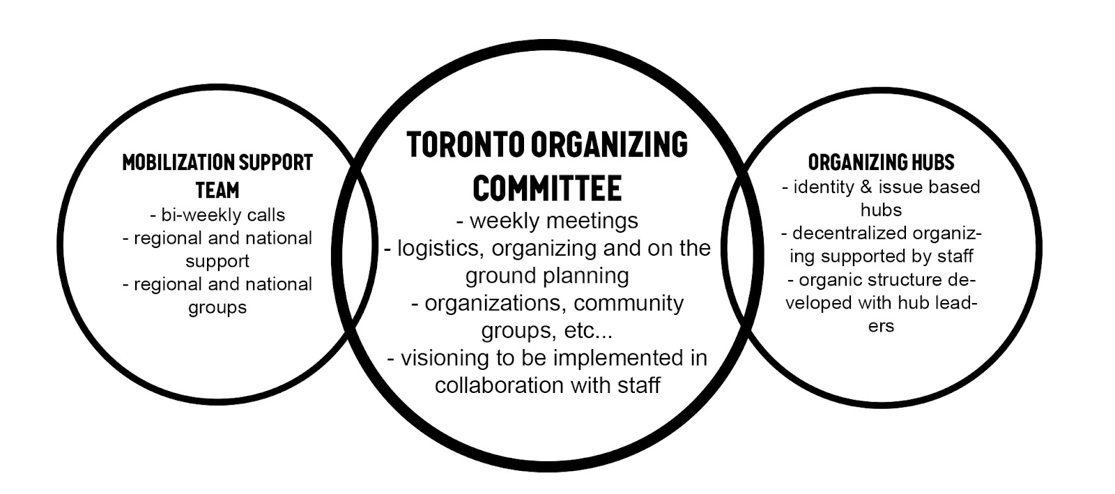 The March for Jobs, Justice & Climate Action will be organized with 3 primary organizing structures. The central hub will be the Toronto Organizing Committee with support and intersection from a national Mobilization Support Team & a series of Organizing Hubs. There is also a team of staff and interns from 350.org that will be working to coordinate the organizing committee and implement the organizing plan.