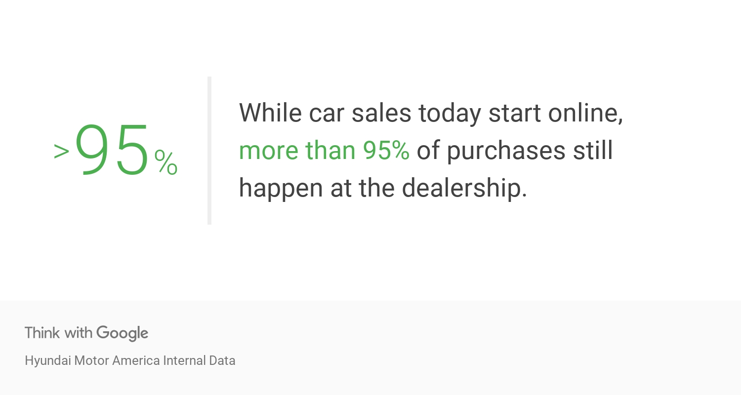 95% of car sales start online and more than 95% of purchases still happen at a local dealership.