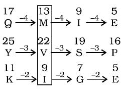 Reasoning Quiz For IBPS Clerk Prelims in Malayalam [07.08.2021]_50.1