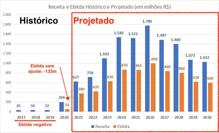 Gráfico apresenta relação entre receita e ebitda histórico e projetado (em milhões de R$).