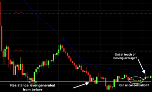 EUR/USD currency pair chart