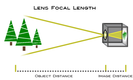 Focal length example: image distance vs object distance