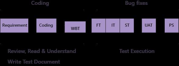Documentation for testing