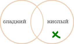 http://iqsha.cdnvideo.ru/upload/lib/logika/krugi-ejlera/sladk-kisl3.png