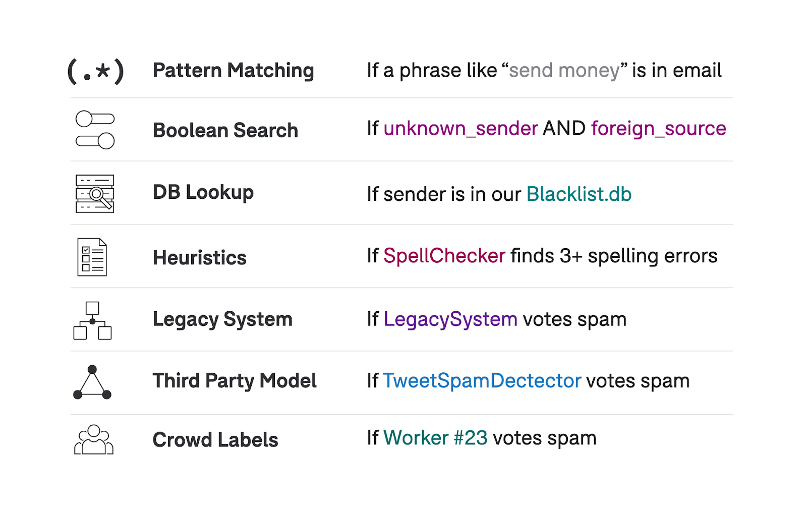 With Snorkel Flow, you can perform many types of AI tasks, such as pattern matching, boolean search, DB lookups, heuristics, legacy systems, third party models, crowd labeling, and so on.