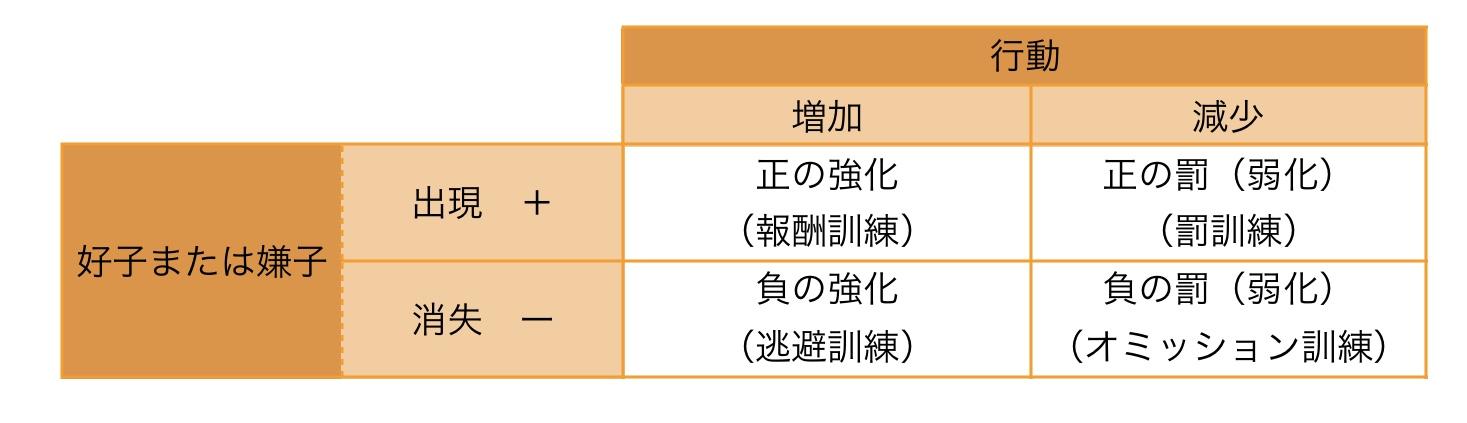 オペラント 条件付け 例